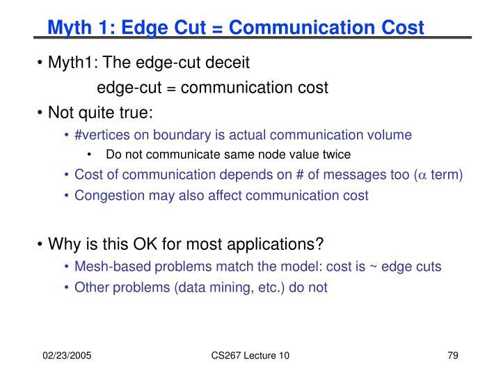Myth 1: Edge Cut = Communication Cost