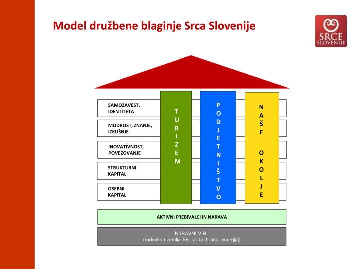 Model družbene blaginje Srca Slovenije