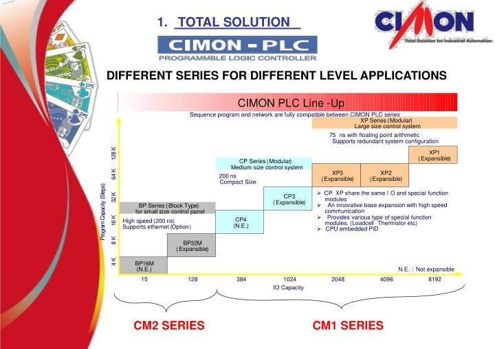 CIMON PLC Line