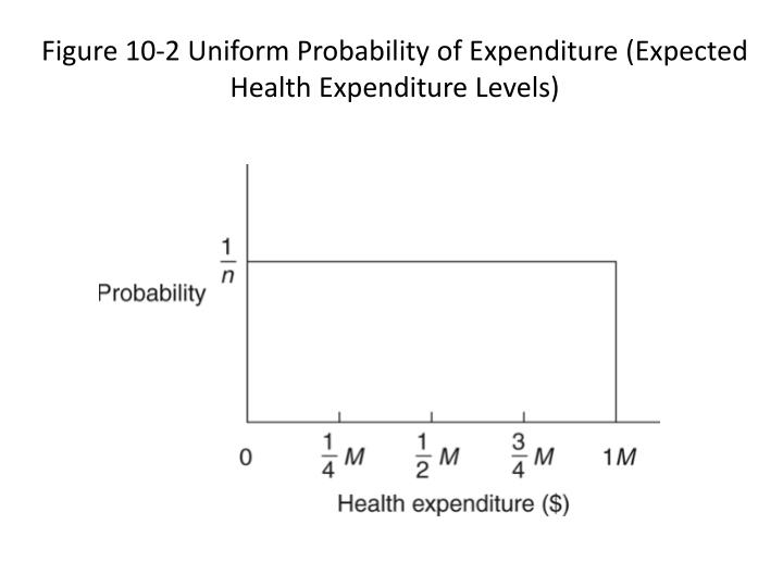 Figure 10-2 Uniform Probability of Expenditure (Expected Health Expenditure Levels)