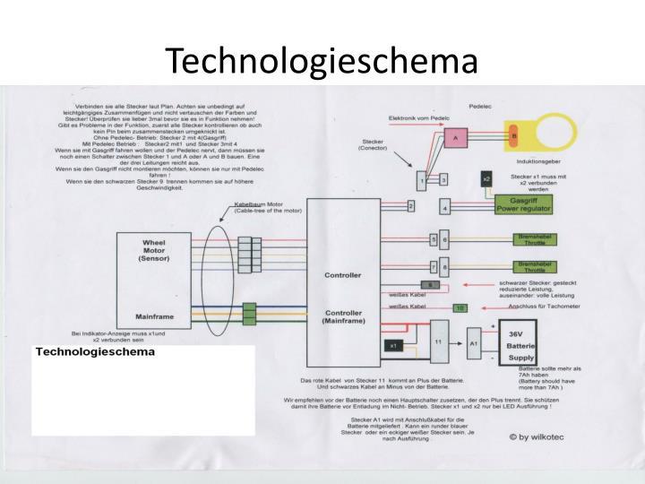 Technologieschema