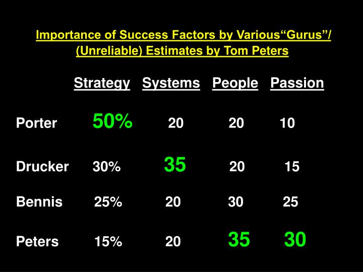"Importance of Success Factors by Various""Gurus""/"