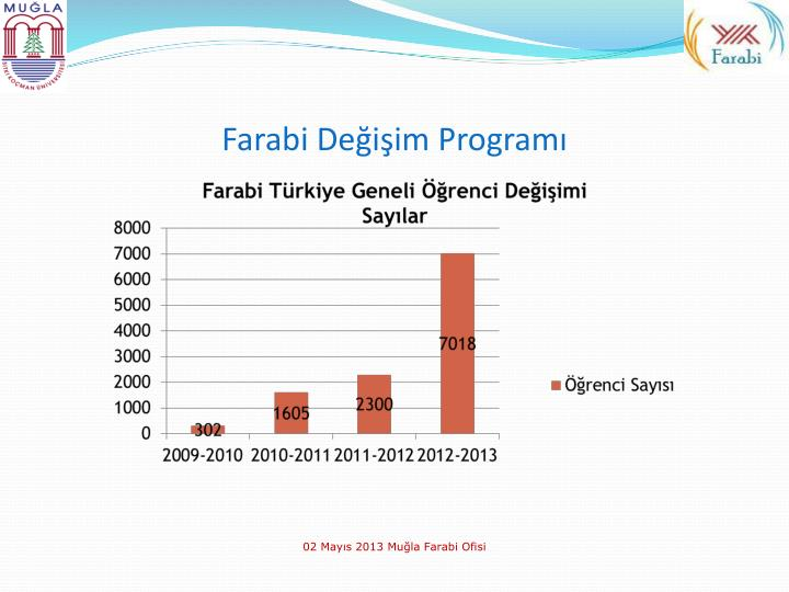 Farabi de i im program