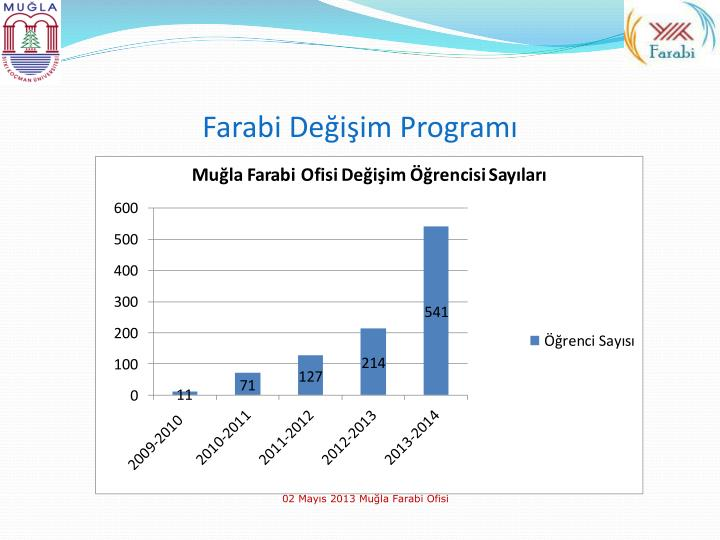 Farabi de i im program1