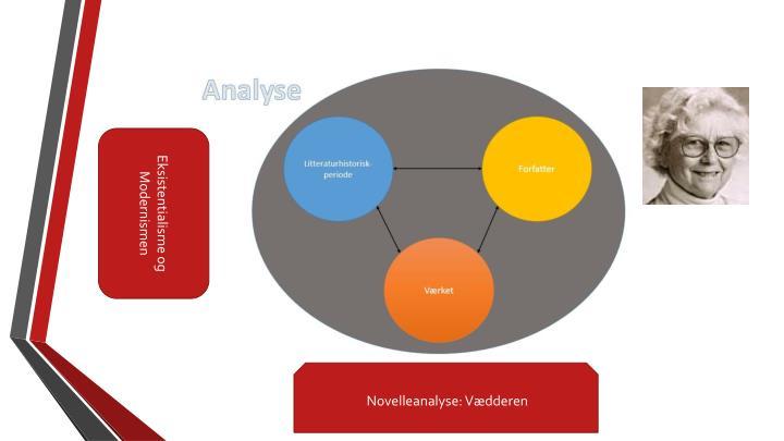 Eksistentialisme og Modernismen