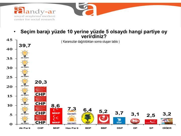 Seçim barajı yüzde 10 yerine yüzde 5 olsaydı hangi partiye oy verirdiniz?