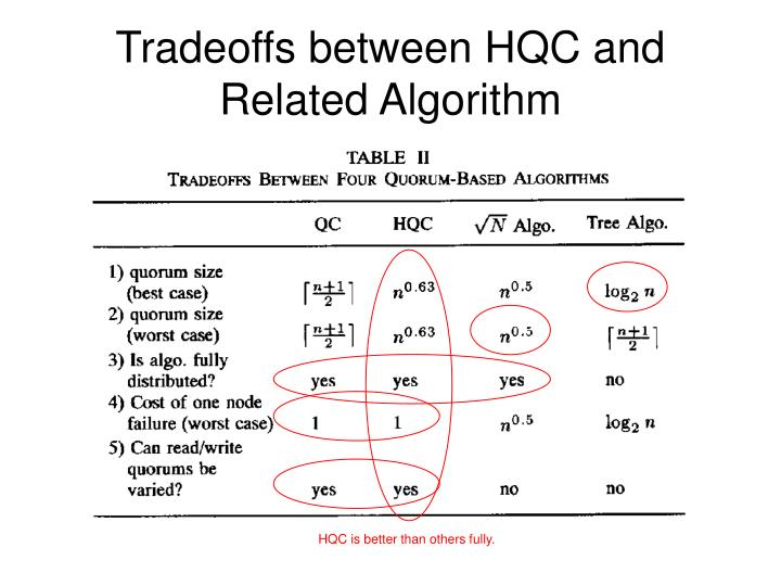 Tradeoffs between HQC and Related Algorithm