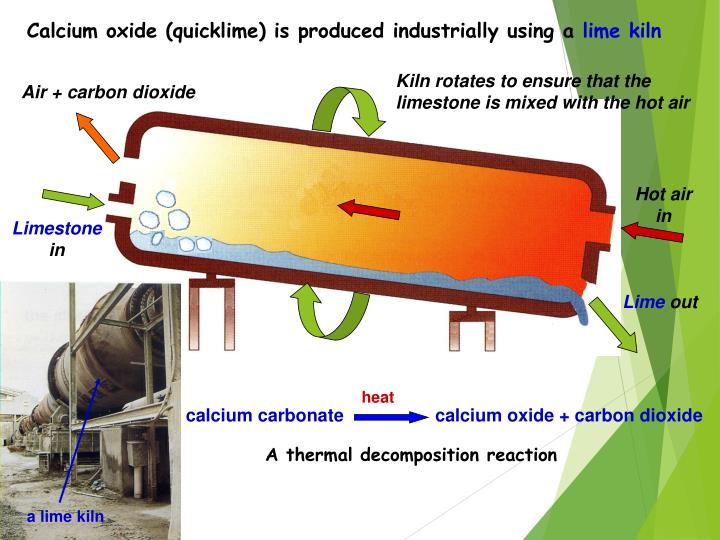 Calcium oxide (quicklime) is produced industrially using a