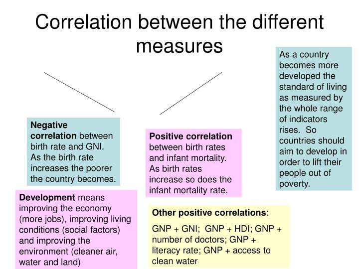 Correlation between the different measures