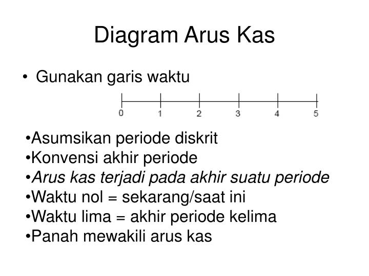 Diagram Arus Kas