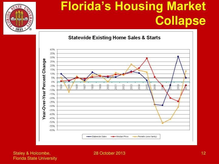 Florida's Housing Market Collapse