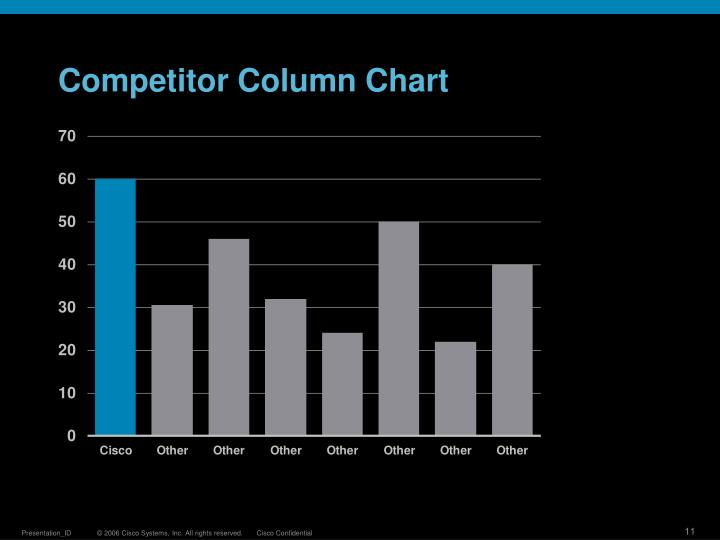Competitor Column Chart