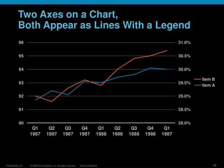 Two Axes on a Chart,