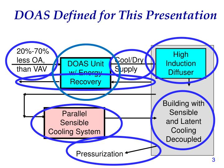 Doas defined for this presentation