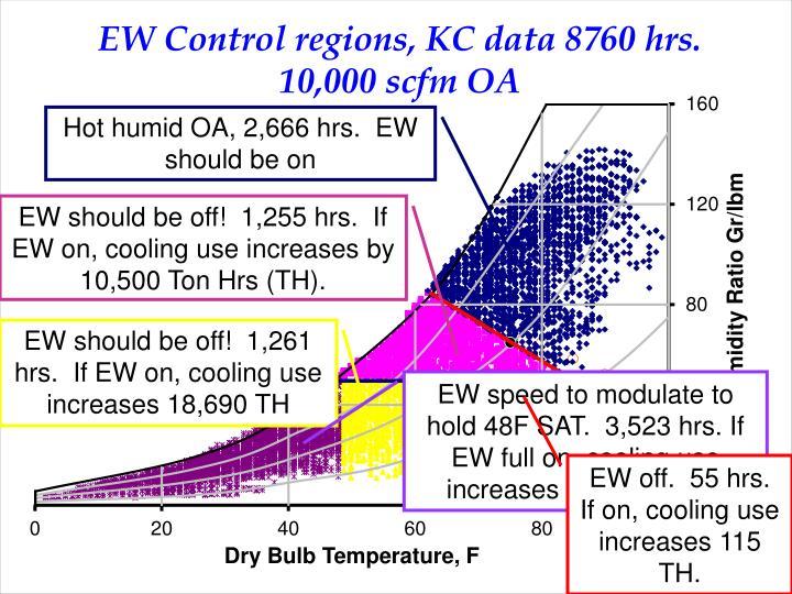Hot humid OA, 2,666 hrs.  EW