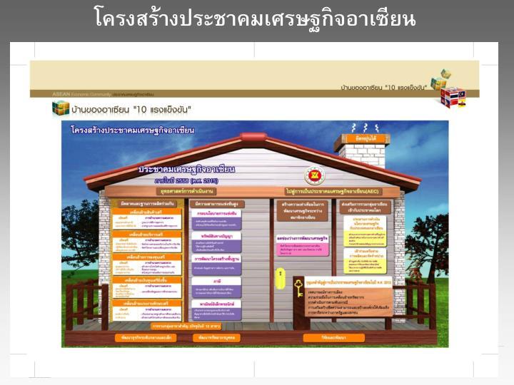โครงสร้างประชาคมเศรษฐกิจอาเซียน