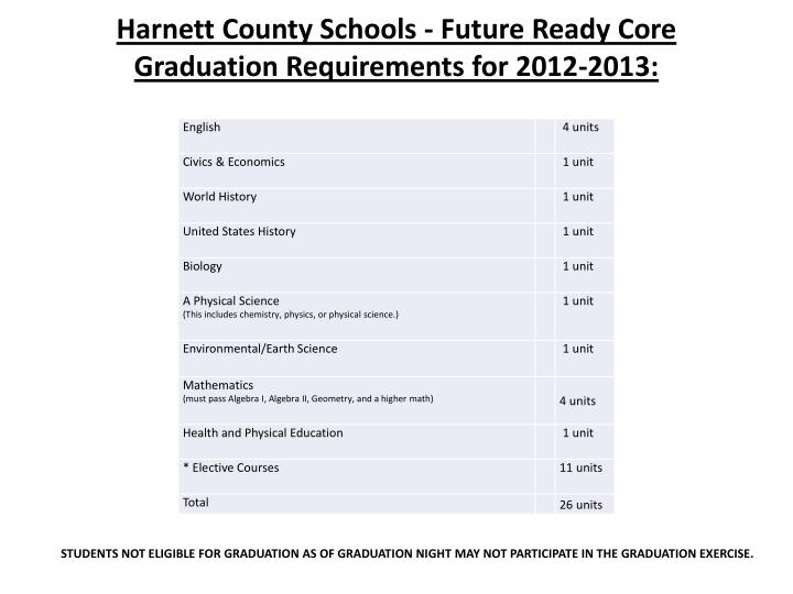 Harnett County Schools - Future Ready Core Graduation Requirements for 2012-2013: