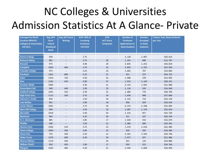 NC Colleges & Universities