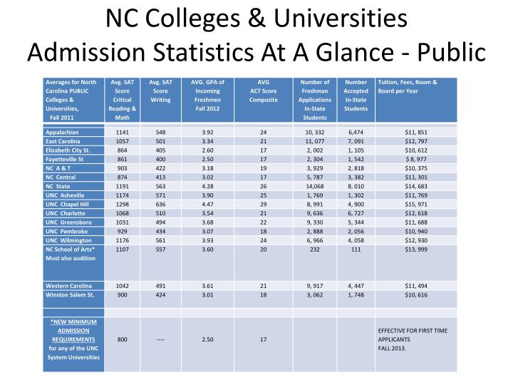 NC Colleges & Universities