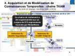 4 acquisition et de mod lisation de connaissances temporelles cha ne tkam2