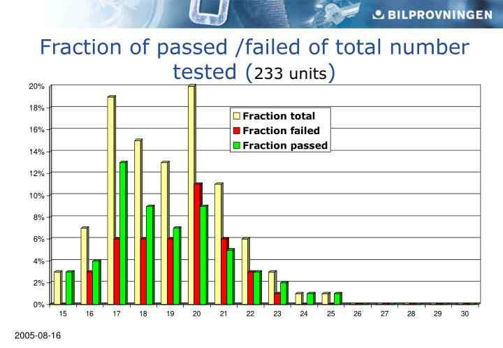 Fraction of passed /failed of total number tested (