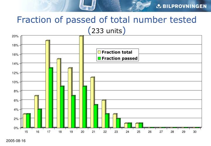 Fraction of passed of total number tested (