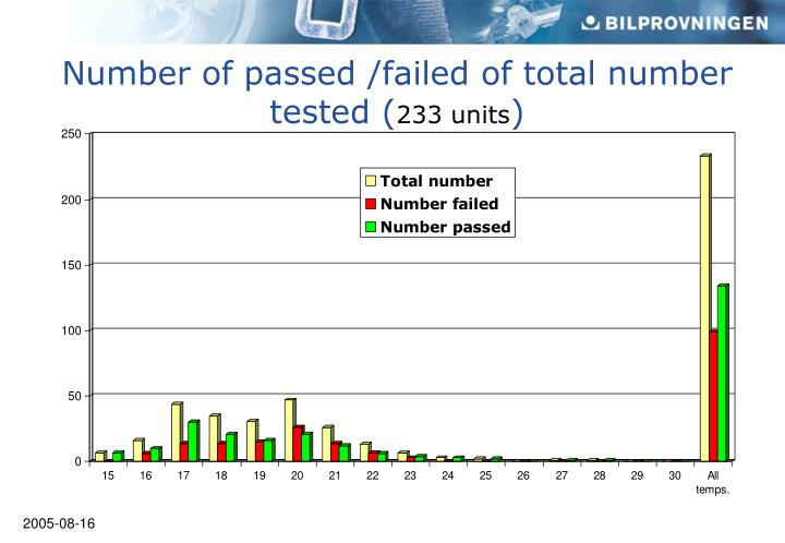 Number of passed /failed of total number tested (