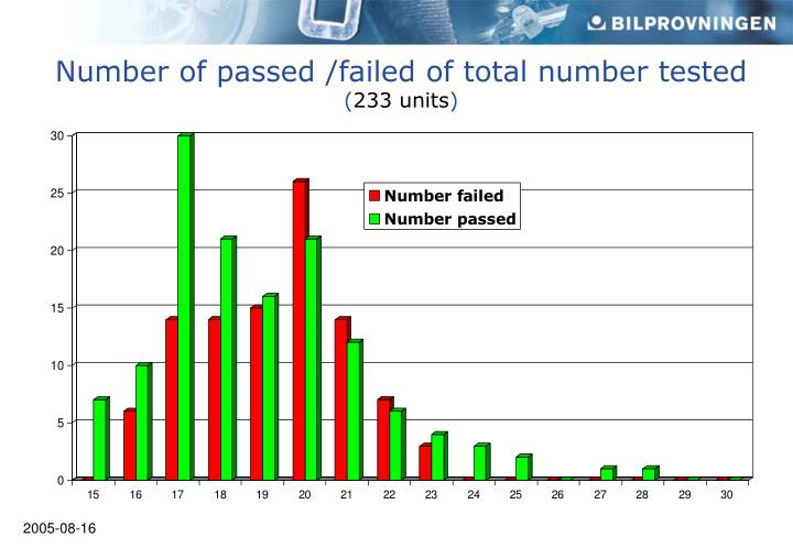 Number of passed /failed of total number tested