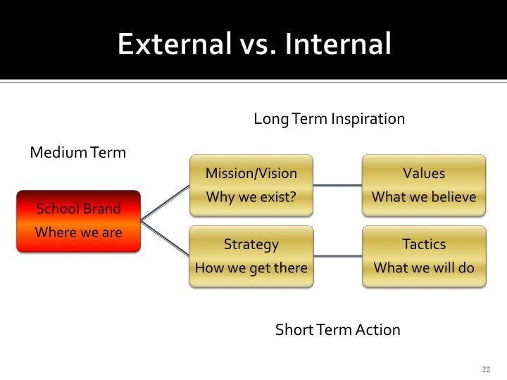 External vs. Internal