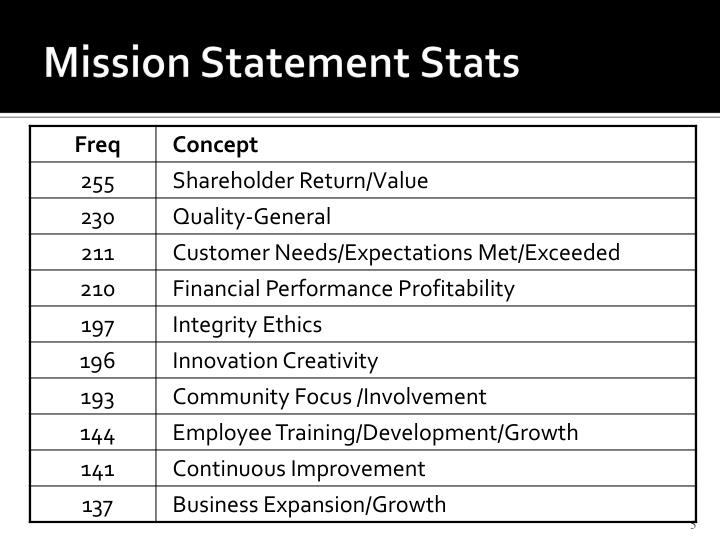 Mission Statement Stats