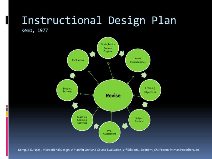 Instructional Design Plan