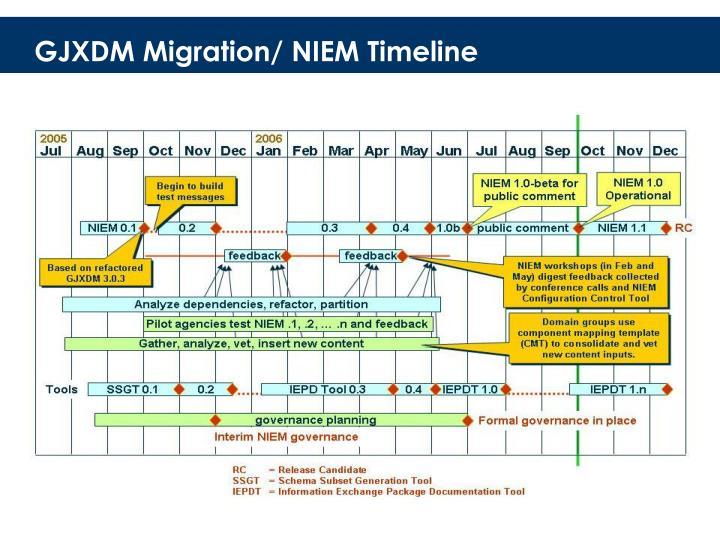 GJXDM Migration/ NIEM Timeline