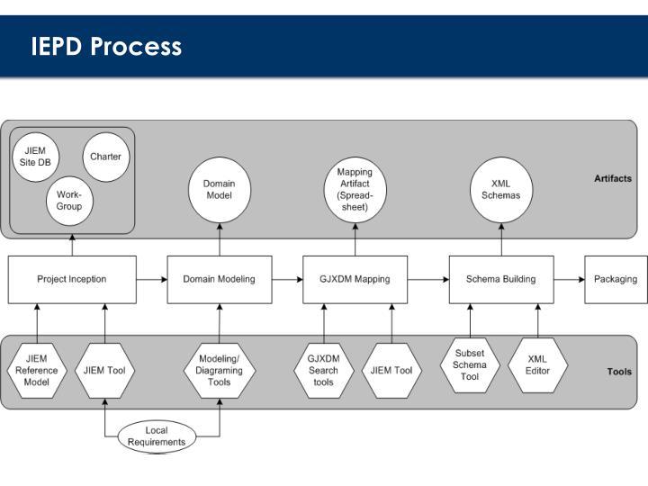 IEPD Process