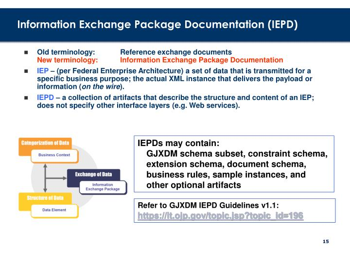 Information Exchange Package Documentation (IEPD)