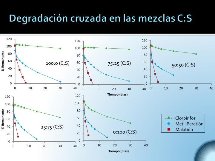 Degradación cruzada en las mezclas C:S