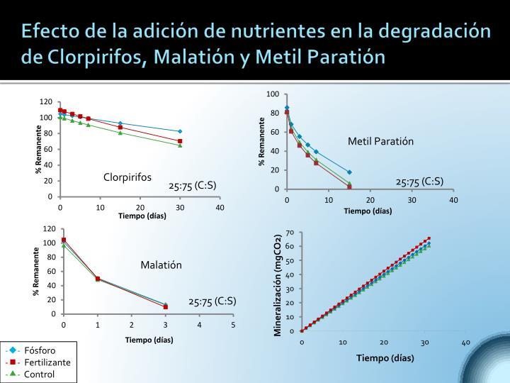 Efecto de la adición de nutrientes en la degradación de