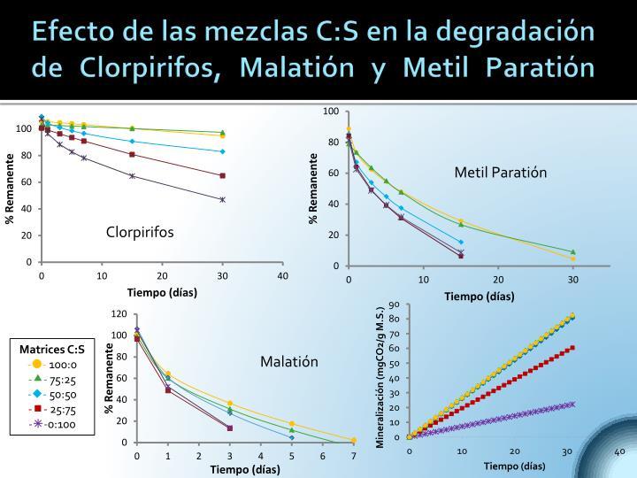 Efecto de las mezclas C:S en la degradación de