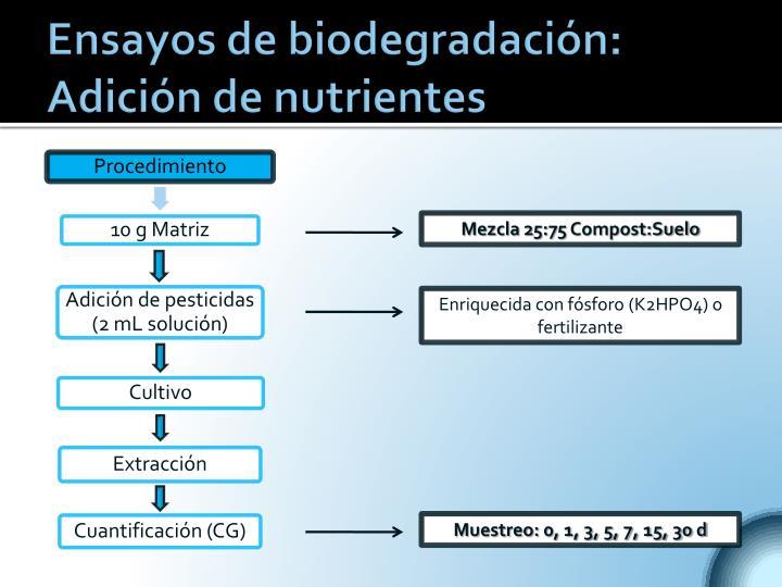 Ensayos de biodegradación: Adición de nutrientes