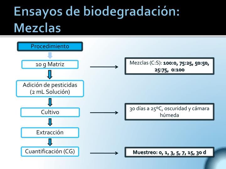 Ensayos de biodegradación: Mezclas