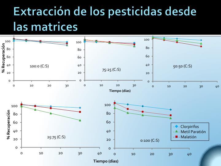 Extracción de los pesticidas desde las matrices