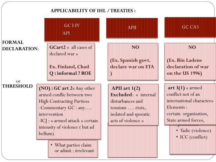 APPLICABILITY OF IHL / TREATIES :