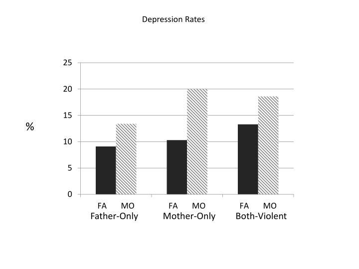 Depression Rates
