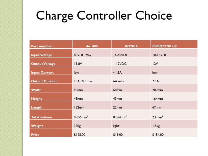 Charge Controller Choice