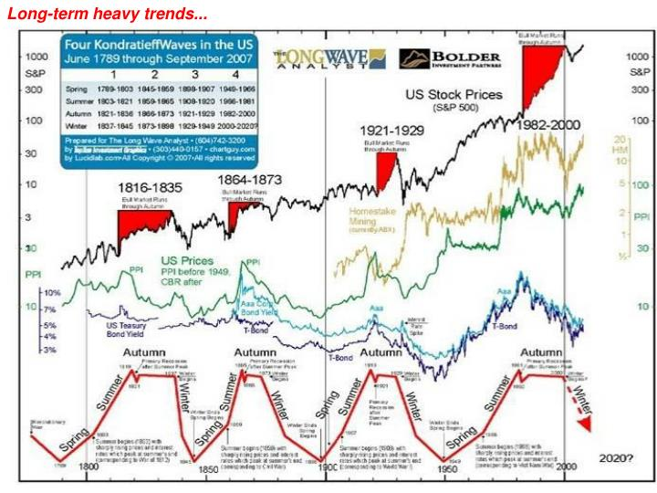 Long-term heavy trends...