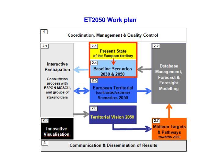 ET2050 Work plan