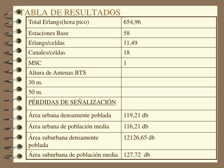 TABLA DE RESULTADOS