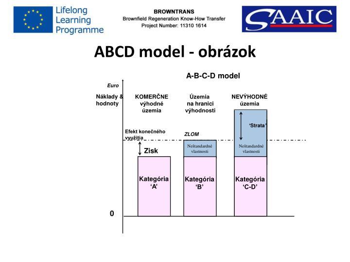 ABCD model - obrázok
