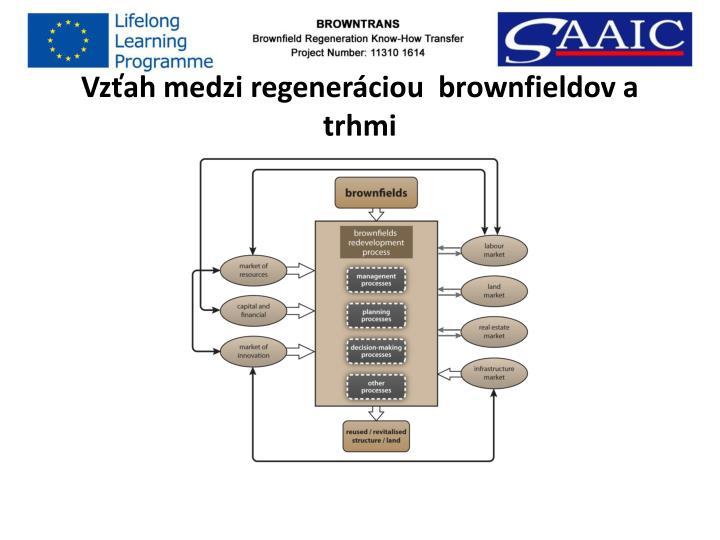 Vzťah medzi regeneráciou  brownfieldov a trhmi