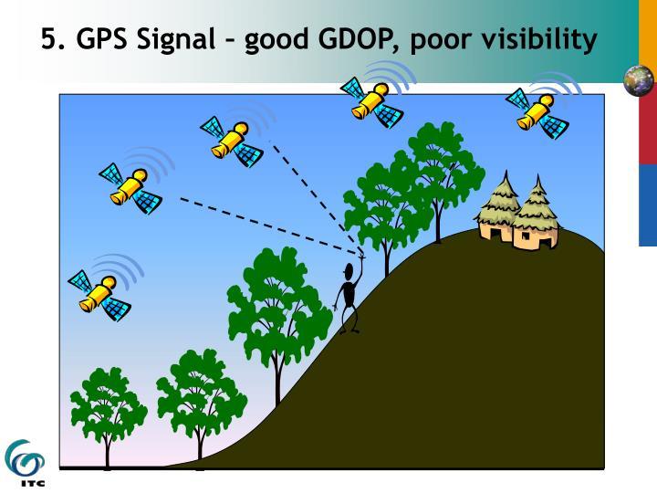 5. GPS Signal – good GDOP, poor visibility
