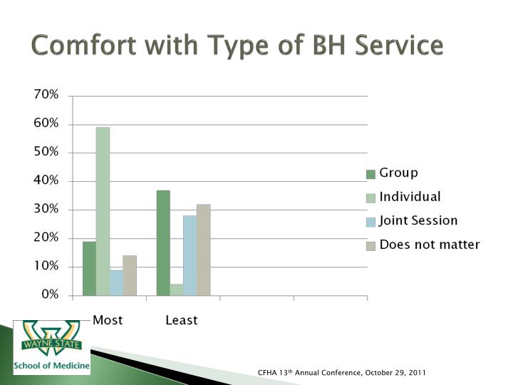 Comfort with Type of BH Service